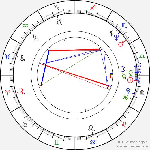Christopher Heyerdahl birth chart, Christopher Heyerdahl astro natal horoscope, astrology