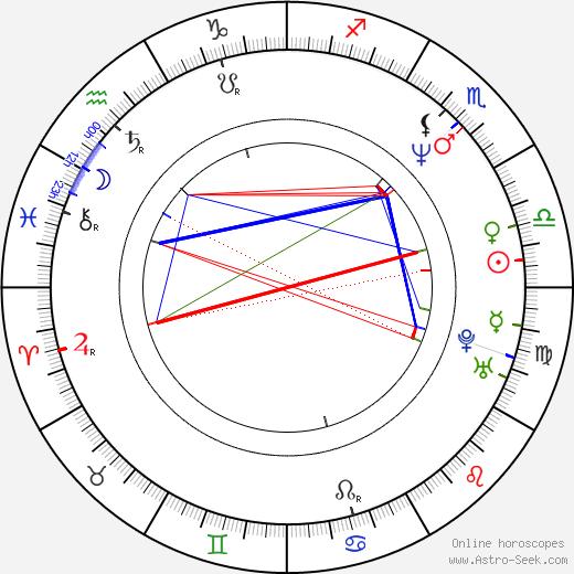 Cristina Marsillach birth chart, Cristina Marsillach astro natal horoscope, astrology