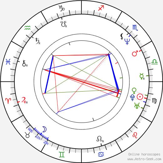 David Lee Smith astro natal birth chart, David Lee Smith horoscope, astrology