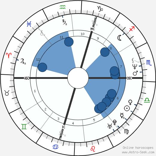 Dorina Vaccaroni wikipedia, horoscope, astrology, instagram