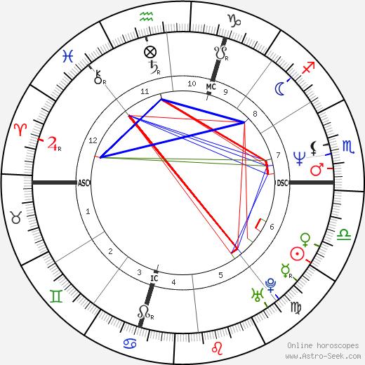 Dorina Vaccaroni tema natale, oroscopo, Dorina Vaccaroni oroscopi gratuiti, astrologia