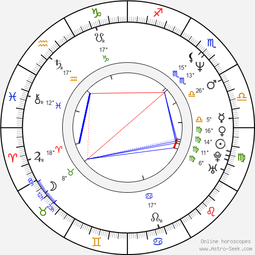 Eazy-E birth chart, biography, wikipedia 2019, 2020