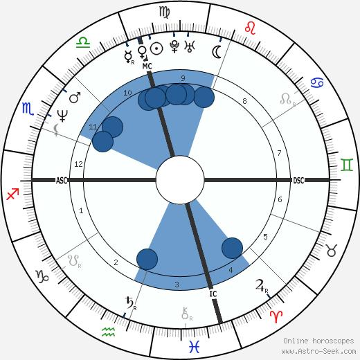 Gennaro Matecena wikipedia, horoscope, astrology, instagram