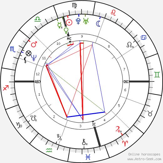 Gennaro Matecena день рождения гороскоп, Gennaro Matecena Натальная карта онлайн