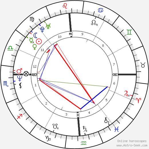 Gian-Carlo Coppola день рождения гороскоп, Gian-Carlo Coppola Натальная карта онлайн