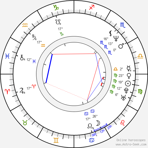Hisham Abbas birth chart, biography, wikipedia 2020, 2021