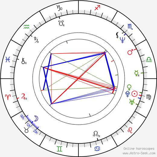 Hitoshi Matsumoto astro natal birth chart, Hitoshi Matsumoto horoscope, astrology