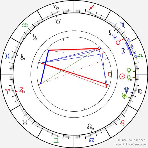 Ibrahim El-Batout astro natal birth chart, Ibrahim El-Batout horoscope, astrology