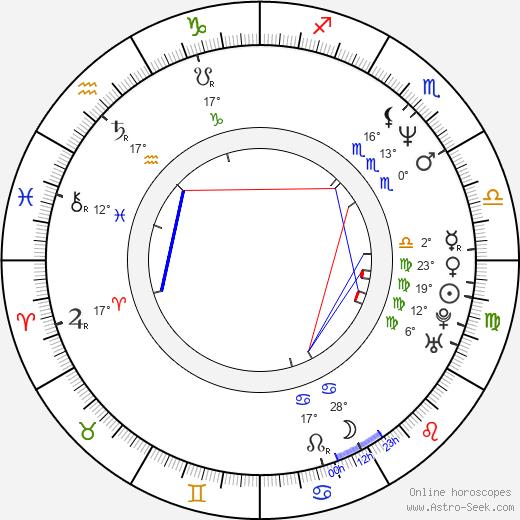 Isidro Ortiz birth chart, biography, wikipedia 2019, 2020