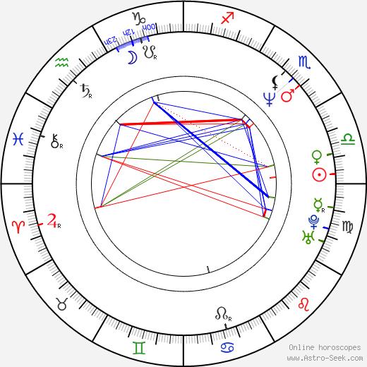 Ivana Chýlková astro natal birth chart, Ivana Chýlková horoscope, astrology