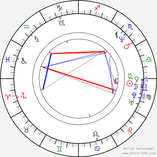 James Urbaniak birth chart, James Urbaniak astro natal horoscope, astrology