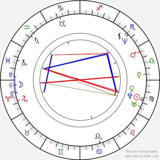 Jonathan Phillips birth chart, Jonathan Phillips astro natal horoscope, astrology