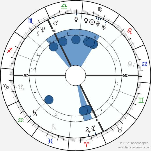 Karen Baldwin wikipedia, horoscope, astrology, instagram