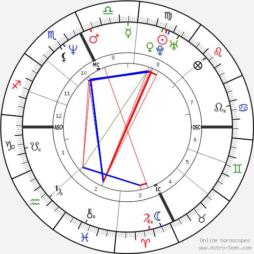 Karen Baldwin день рождения гороскоп, Karen Baldwin Натальная карта онлайн