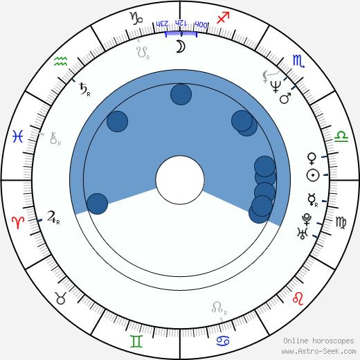 Keely Shaye Smith wikipedia, horoscope, astrology, instagram