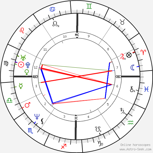 Kristian Alfonso день рождения гороскоп, Kristian Alfonso Натальная карта онлайн