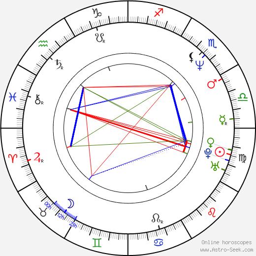 Larry Zerner день рождения гороскоп, Larry Zerner Натальная карта онлайн