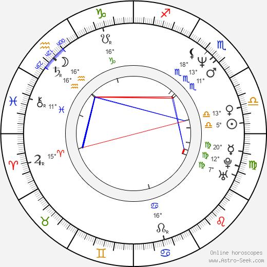 Les Claypool birth chart, biography, wikipedia 2020, 2021