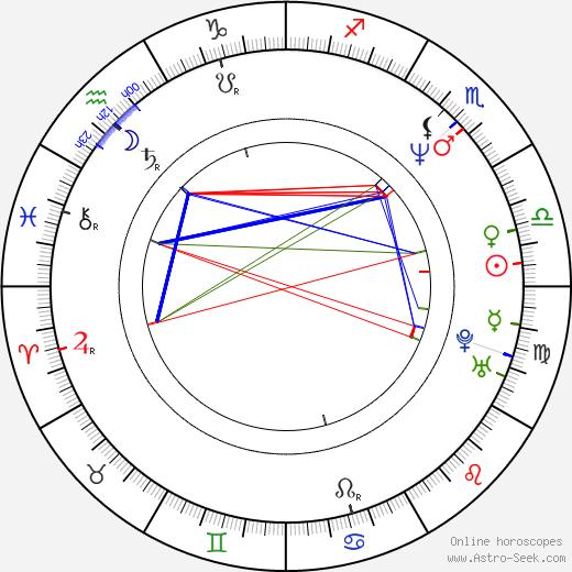 Les Claypool birth chart, Les Claypool astro natal horoscope, astrology