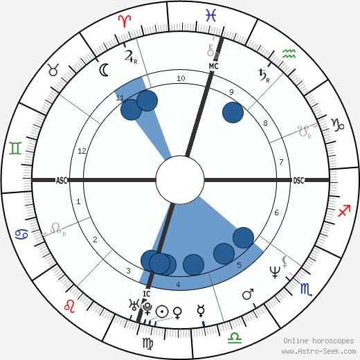 Mark Chesnutt wikipedia, horoscope, astrology, instagram