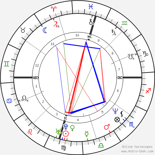 Mark Chesnutt день рождения гороскоп, Mark Chesnutt Натальная карта онлайн