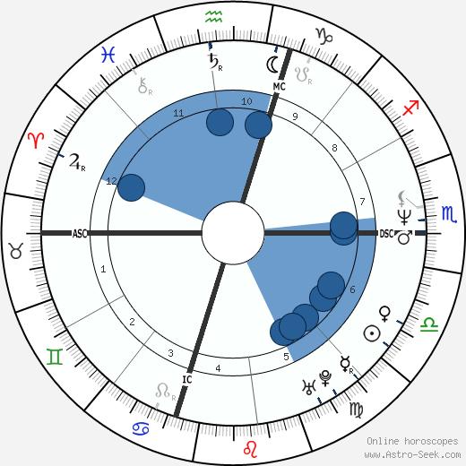 Mark Maron wikipedia, horoscope, astrology, instagram