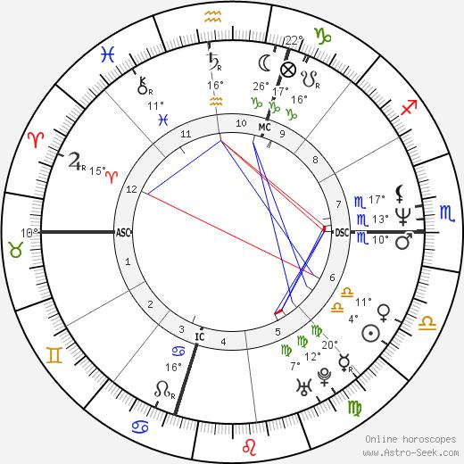 Mark Maron birth chart, biography, wikipedia 2018, 2019
