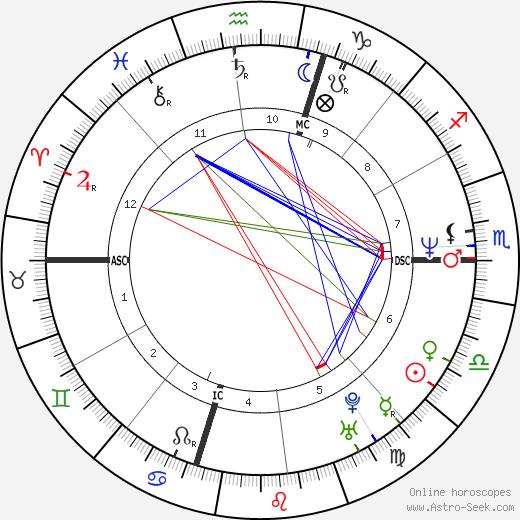 Mark Maron astro natal birth chart, Mark Maron horoscope, astrology