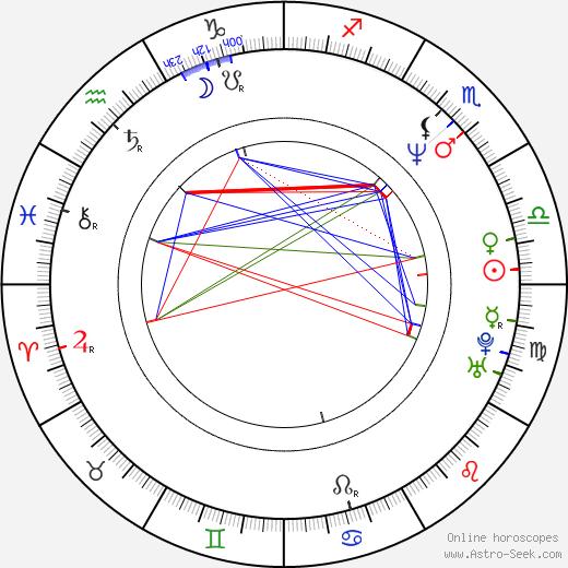 Michal Rosa tema natale, oroscopo, Michal Rosa oroscopi gratuiti, astrologia