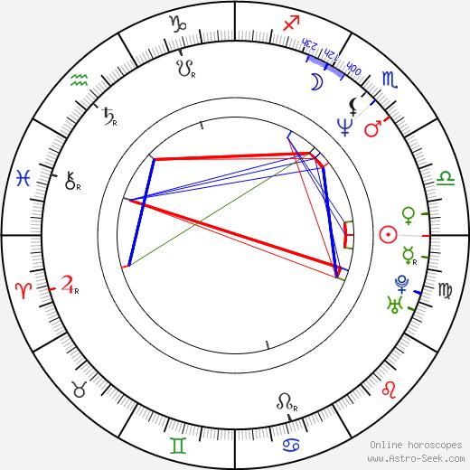 Mila Ferreira день рождения гороскоп, Mila Ferreira Натальная карта онлайн