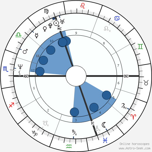 Natacha Amal wikipedia, horoscope, astrology, instagram