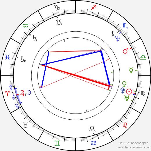 Olga Onishchenko день рождения гороскоп, Olga Onishchenko Натальная карта онлайн