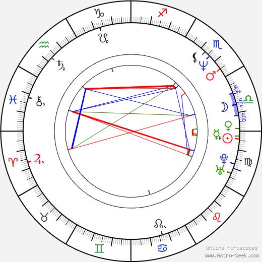 Paul McGuigan birth chart, Paul McGuigan astro natal horoscope, astrology