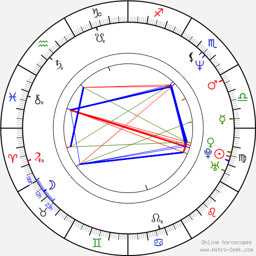 Prieto Quintuplets tema natale, oroscopo, Prieto Quintuplets oroscopi gratuiti, astrologia