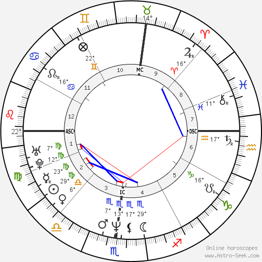 Rhonda Bay birth chart, biography, wikipedia 2018, 2019
