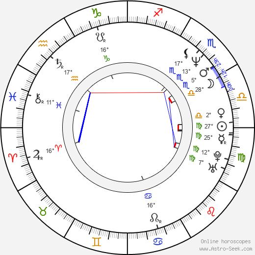Robert LaSardo birth chart, biography, wikipedia 2018, 2019