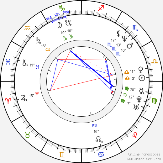 Stanislava Coufalová birth chart, biography, wikipedia 2019, 2020