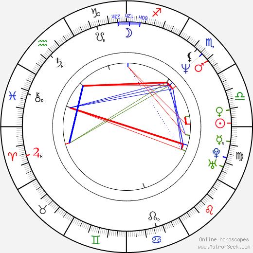 Тейт Донован Tate Donovan день рождения гороскоп, Tate Donovan Натальная карта онлайн