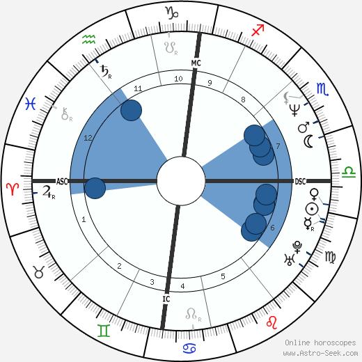 Vincent Engel wikipedia, horoscope, astrology, instagram