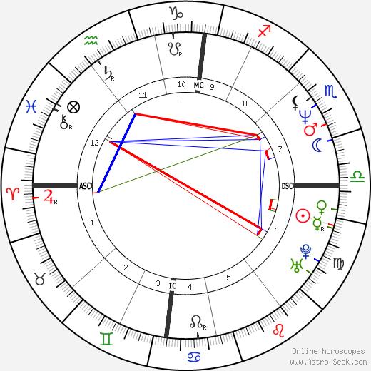 Vincent Engel astro natal birth chart, Vincent Engel horoscope, astrology