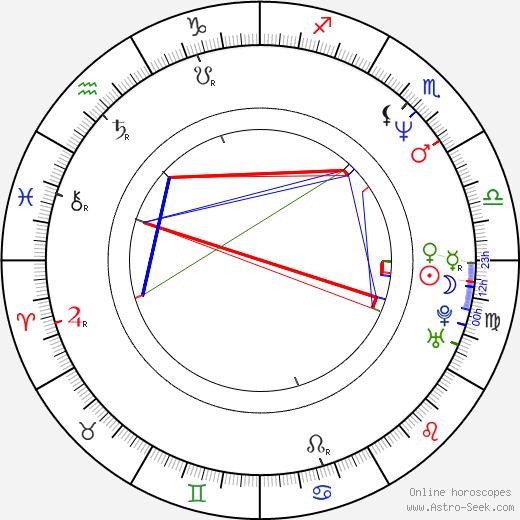William Shockley Birth Chart Horoscope, Date of Birth, Astro