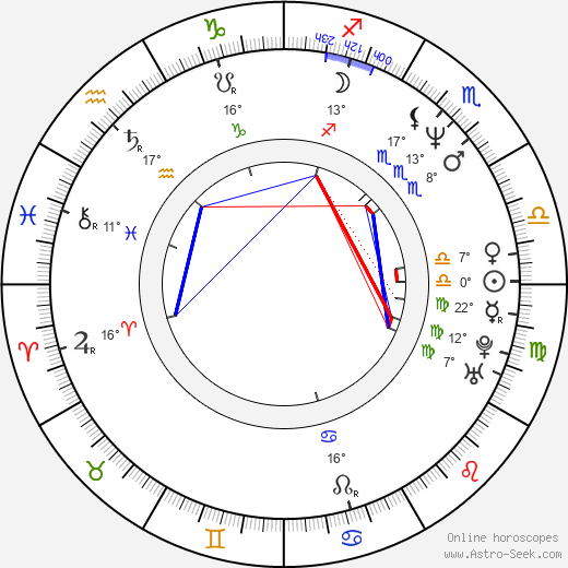 Yvetta Blanarovičová birth chart, biography, wikipedia 2018, 2019