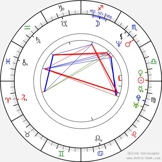Yvetta Blanarovičová astro natal birth chart, Yvetta Blanarovičová horoscope, astrology