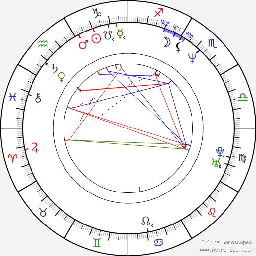 Adam Dubin день рождения гороскоп, Adam Dubin Натальная карта онлайн