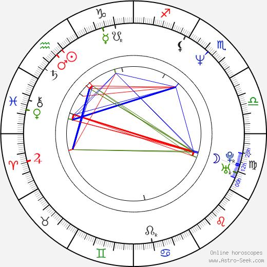 Amelia Bullmore день рождения гороскоп, Amelia Bullmore Натальная карта онлайн