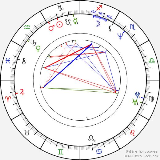 Arto Halonen astro natal birth chart, Arto Halonen horoscope, astrology