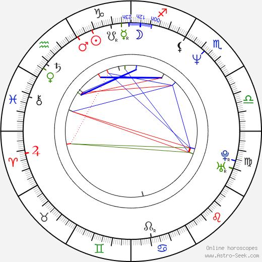 Barry Poltermann astro natal birth chart, Barry Poltermann horoscope, astrology