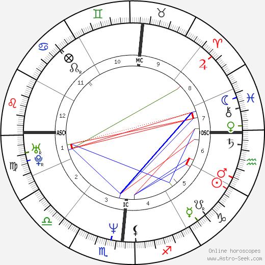 Brady Anderson tema natale, oroscopo, Brady Anderson oroscopi gratuiti, astrologia