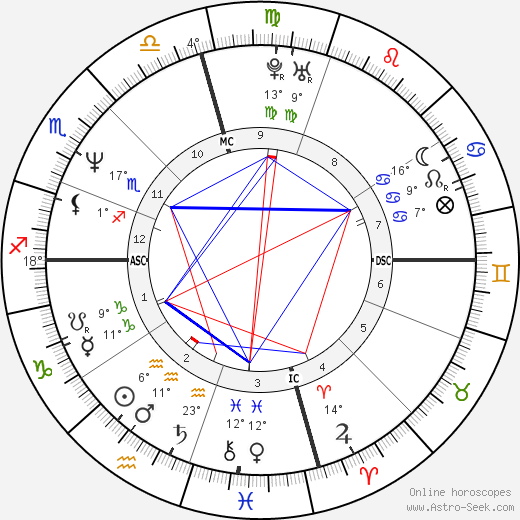 Bridget Fonda birth chart, biography, wikipedia 2018, 2019
