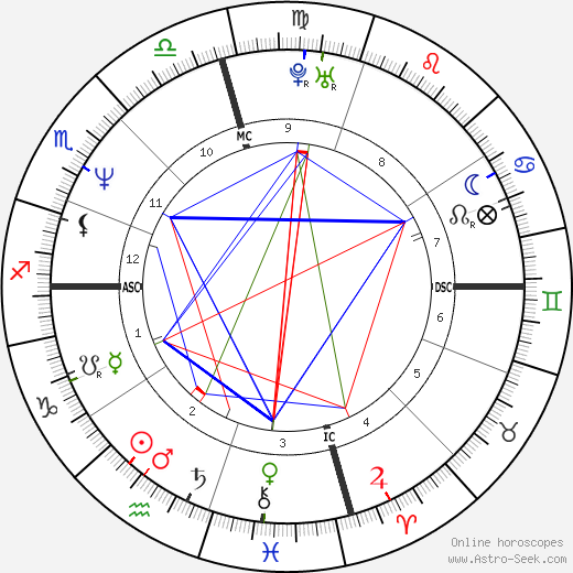 Bridget Fonda astro natal birth chart, Bridget Fonda horoscope, astrology